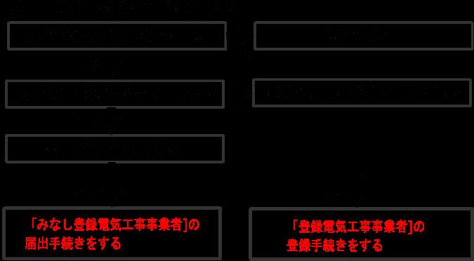 電気工事業登録手続き図